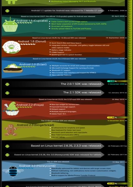 Petit Story Board de l'évolution d'Android