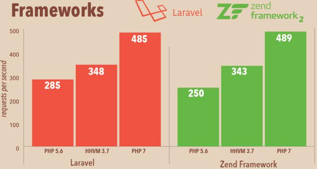PHP 7 sera meilleur que beaucoup d'autres langages