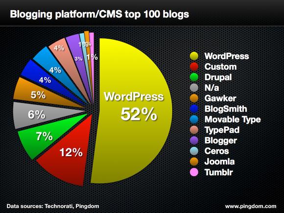 Top 50 des blogs avec leurs plateformes