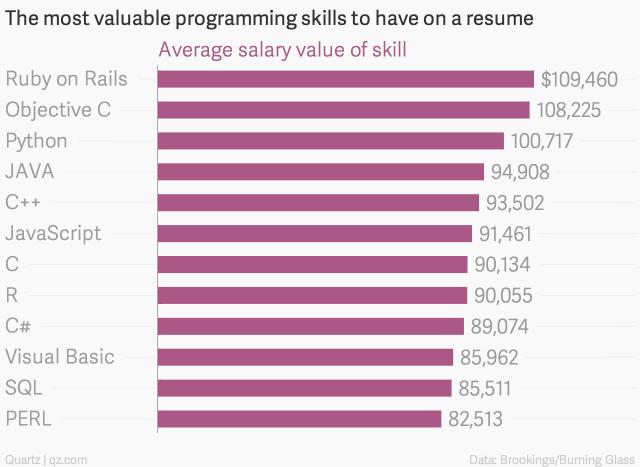 Les langages de programmation les plus rentables